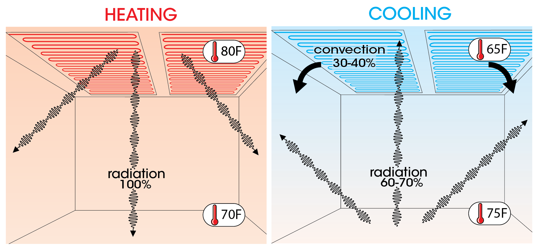 How radiant ceiling heating and cooling work on